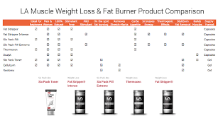 Weight Loss Fat Burning Product Comparison Chart By La Muscle