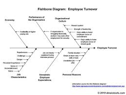 ideas about ishikawa diagram on pinterest    whys  lean six    fishbone diagram template   fishbone diagram example and template