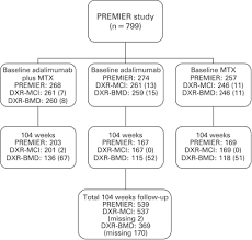 Flow Chart Of The Examined Patients With Early Rheumatoid