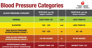 Pin By Lucinda Wimmer On Health Blood Pressure Symptoms