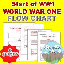 Start Of World War 1 Chart