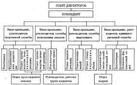 Структура взаимоотношений рекламодателя и рекламного агентства с  Структура рекламного агентства