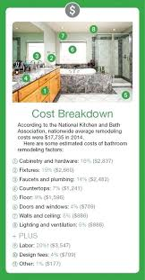How To Price A Bathroom Remodel Bathroom Renovation Costs Mebelmagazin Org