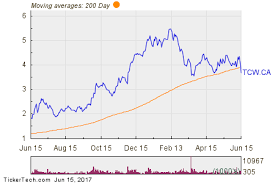 Trican Stock Chart Trican Well Service Breaks Below 200 Day Moving Average
