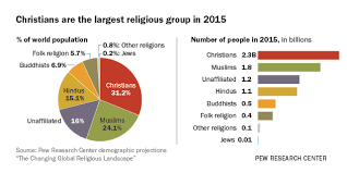 Religion In China Percentage Chart The Changing Global Religious Landscape Pew Research Center