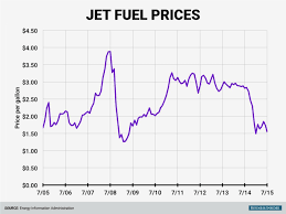 How Are Low Oil Prices Affecting Air Fares World Economic