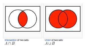 Union Of Sets Venn Diagram Easy Set Theory Formulas Cetking