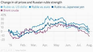 Change In Oil Prices And Russian Ruble Strength