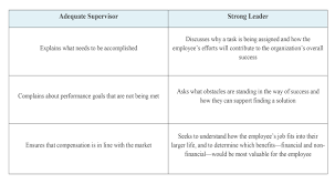 how managers can make or break the employee experience ust supervisor comparison chart 2015