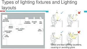 type of lighting fixtures. Types Of Outdoor Lighting Fixture Fixtures . Type R