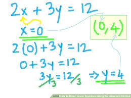 image titled graph linear equations using the intercepts method step 4