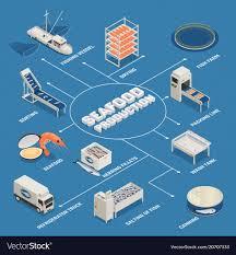 Seafood Production Process Flowchart