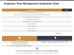 Evaluation Chart Sample Employee Time Management Evaluation Chart Ppt Summary
