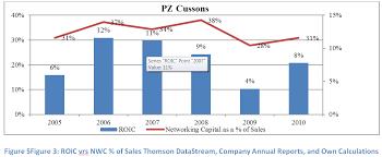 Working Capital Chart Net Working Capital
