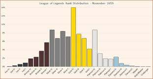 League Of Legends Mmr Chart League Of Legends Rank Distribution In Solo Queue Updated