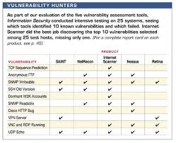 Testing And Comparing Vulnerability Analysis Tools