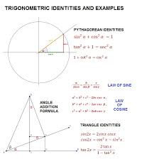 for those who want to learn more graphs of trigonometric functions