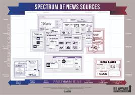 News Source Bias Chart Credible News Sources Chart 2019