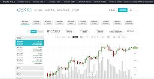 Cex Io Reveiw Beware Scam Exchange Sign Up