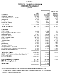 What Is An Expense Budget Ttc 2008 Operating Budget Service Overview Steve Munro