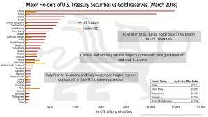 Major Holders Of U S Treasury Securities Vs Gold Reserves Bmg