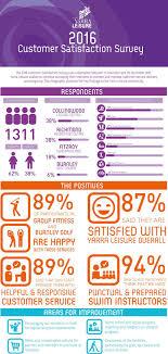 Satisfaction Survey Report Customer Satisfaction Survey Results Yarra Leisure