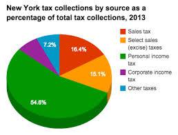 Historical New York Tax Policy Information Ballotpedia