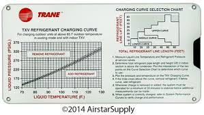 Airstar Supply Solutions For Todays Hvac Problems