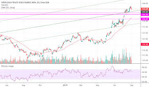 Gld Etf Stock Chart Gld Stock Price And Chart Amex Gld Tradingview India