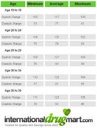 20 Valid Ideal Blood Pressure According To Age