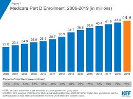 10 Things To Know About Medicare Part D Coverage And Costs