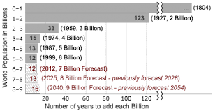 population   wikipediapredicted growth and decline edit