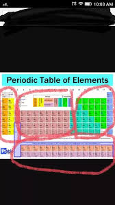 What are the individual boxes in the periodic table called? Not ...