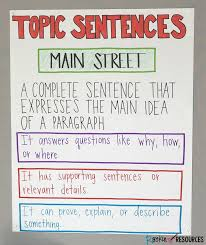Topic Chart For Writing Topic Sentences Anchor Chart 2 Rockin Resources