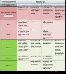 Low Fructose Food Chart The Low Fodmap Diet Whole Health Library Uw Madison