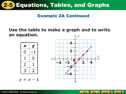 2 5 equations tables and graphs use the table to make a graph