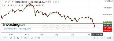 Bse Charts Technical Analysis