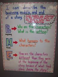 Beginning Middle End Anchor Chart Story Beginning Middle And End Visual For Kids