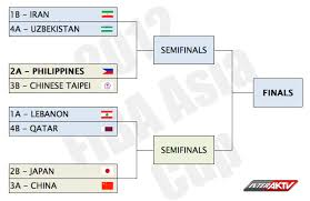 Asia Cup Chart Basketball Hoops Zone Fiba Asia Cup 2012 Broadcast Schedule