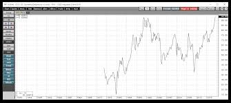 Platinum Historical Chart Platinum Three Reasons Why A Significant Recovery Possible
