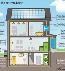 Small Picture Home Designs In Addition Zero House Design On Zero Energy Floor