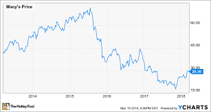 Macys Capital Allocation Strategy Is Costing Shareholders