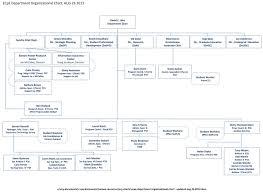 Organizational Chart Microsoft Word 2013 Microsoft Org Chart Templates Jasonkellyphoto Co