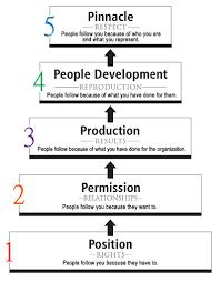 John Maxwell 5 Levels Of Leadership Maxwells 5 Levels Of Leadership Leading Blog A Leadership Blog