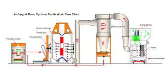 Fire Shield Industry Llc Uae Fire Rated Doors In Uae Powder