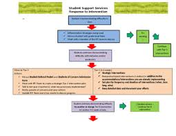 Rti Behavior Flow Chart Rti Flowchart Worksheets Teaching Resources Teachers Pay