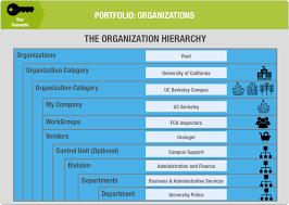 Organization Hierarchy Basics And Structure Tririga Portfolio How