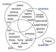Similarities Between Christianity And Judaism Venn Diagram Religious Stereotypes Visualized Using Web Seer Sameer Halai