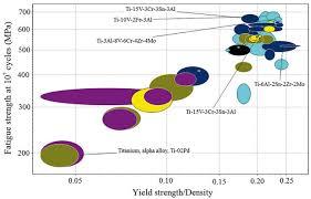 Titanium Temperature Color Chart Materials Selection Of Optimized Titanium Alloys For