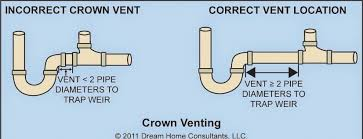 47 beautiful lavish crown venting plumbing code kitchen sink vent